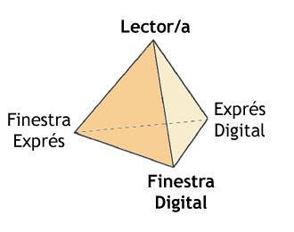 Els tres vèrtexs de la Finestra Digital